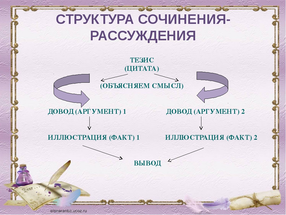 СТРУКТУРА СОЧИНЕНИЯ-РАССУЖДЕНИЯ ТЕЗИС (ЦИТАТА) (ОБЪЯСНЯЕМ СМЫСЛ) ДОВОД (АРГУМ...