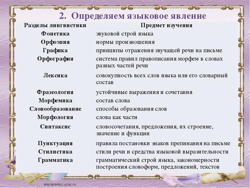 2.Определяем языковое явление Разделы лингвистики Предмет изучения Фонетика...