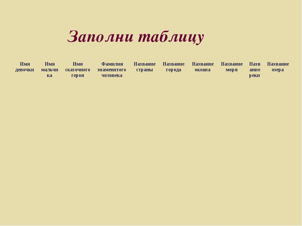 Заполни таблицу Имя девочкиИмя мальчикаИмя сказочного герояФамилия знамени...
