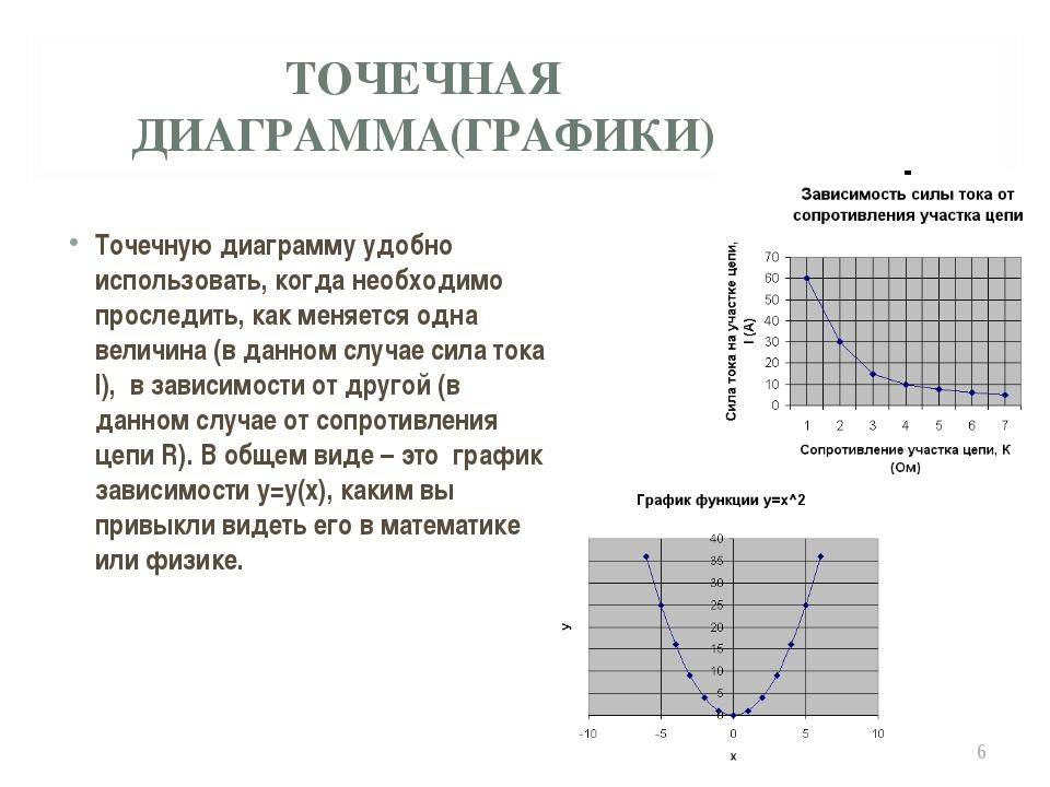 ТОЧЕЧНАЯ ДИАГРАММА(ГРАФИКИ) Точечную диаграмму удобно использовать, когда нео...