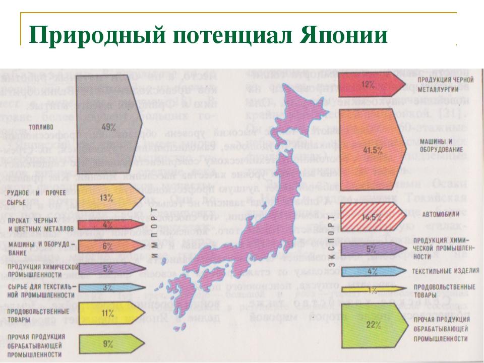 Природный потенциал Японии