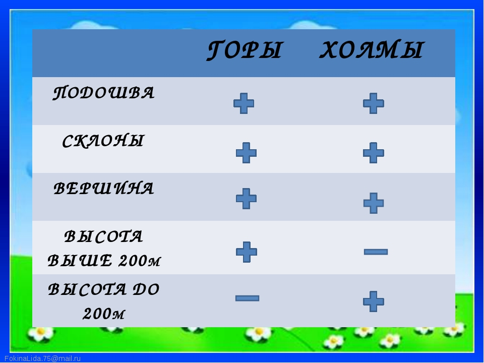 ГОРЫ ХОЛМЫ ПОДОШВА СКЛОНЫ ВЕРШИНА ВЫСОТА ВЫШЕ 200М ВЫСОТА ДО 200М FokinaLida...