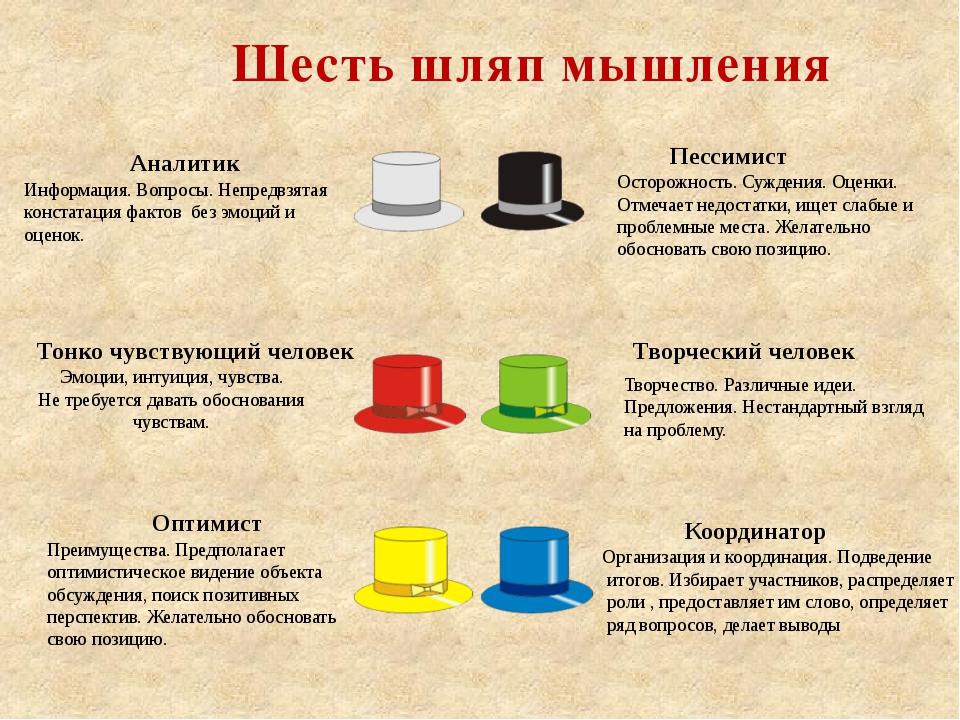 Шесть шляп мышления Информация. Вопросы. Непредвзятая констатация фактов без...
