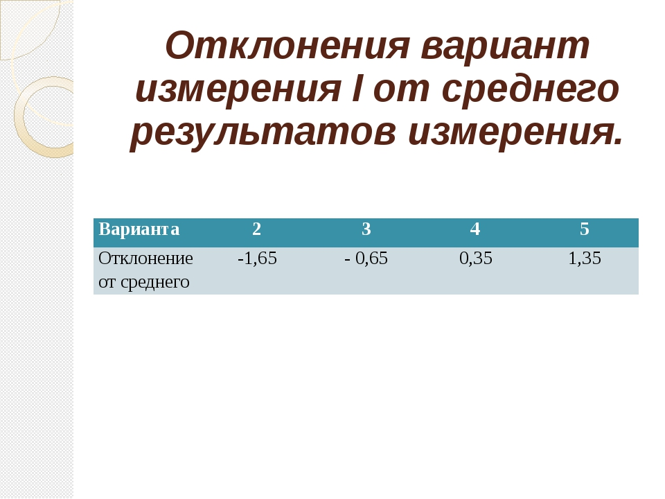 Отклонения вариант измерения I от среднего результатов измерения. Варианта 2...