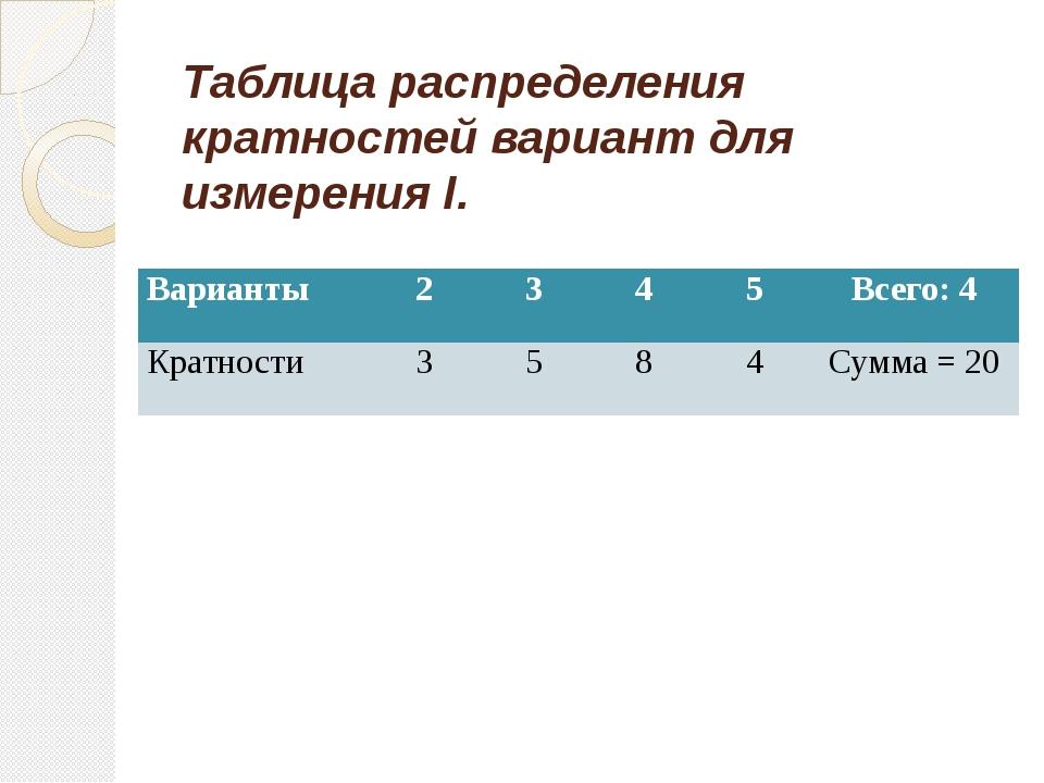Таблица распределения кратностей вариант для измерения I. Варианты 2 3 4 5 Вс...