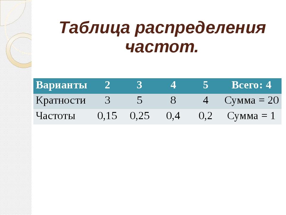 Таблица распределения частот. Варианты 2 3 4 5 Всего: 4 Кратности 3 5 8 4 Сум...