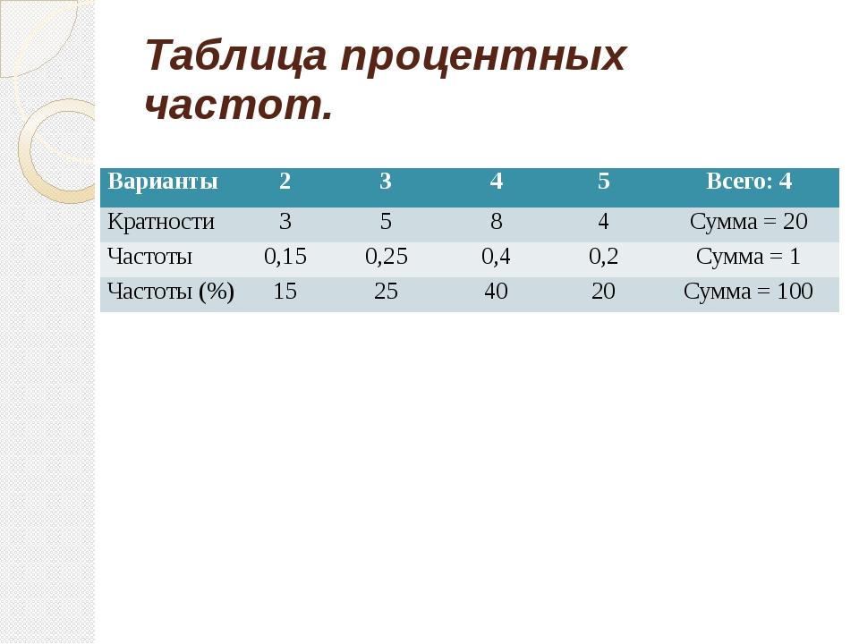 Таблица процентных частот. Варианты 2 3 4 5 Всего: 4 Кратности 3 5 8 4 Сумма...