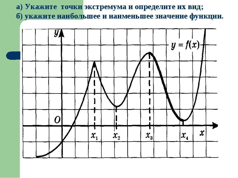 а) Укажите точки экстремума и определите их вид; б) укажите наибольшее и наим...