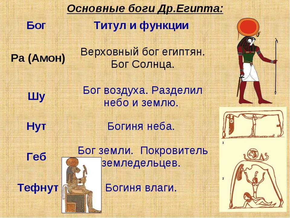 Основные боги Др.Египта: Бог Титул и функции Ра (Амон)Верховный бог египтян...