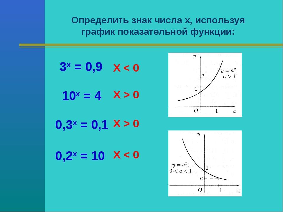 Определить знак числа х, используя график показательной функции: 3х = 0,9 Х <...