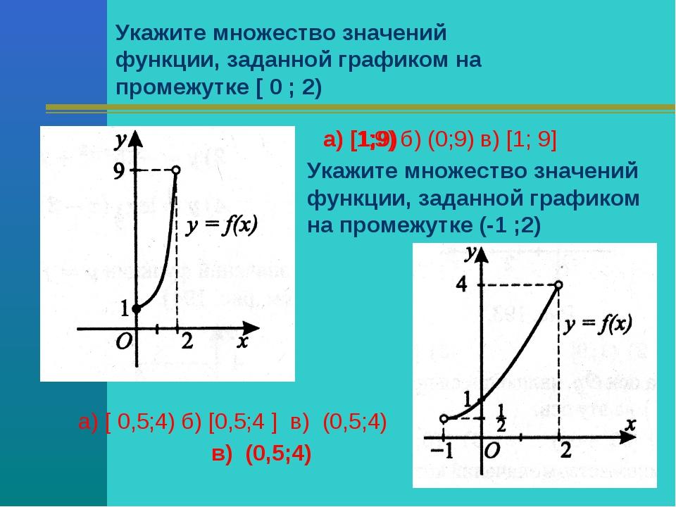 Укажите множество значений функции, заданной графиком на промежутке [ 0 ; 2)...