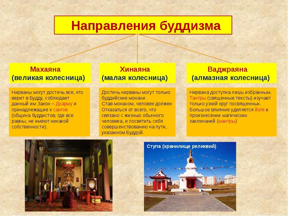 Направления буддизма Махаяна (великая колесница) Хинаяна (малая колесница) В...