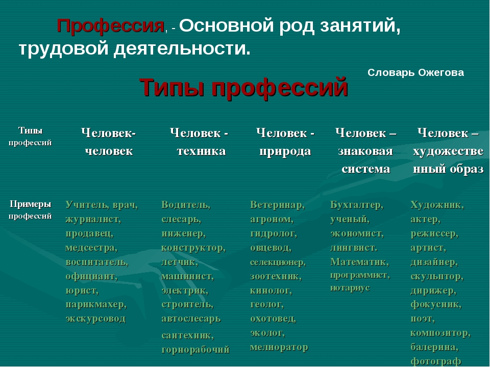 Профессия, - Основной род занятий, трудовой деятельности. Словарь Ожегова Тип...