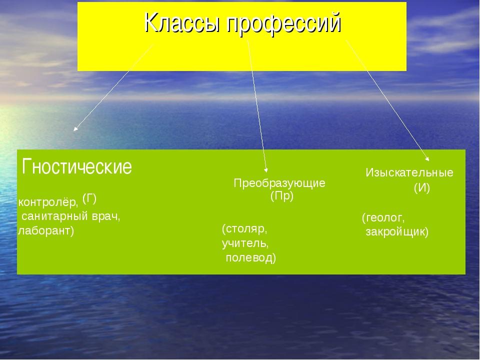 Классы профессий Гностические Преобразующие Изыскательные ( (Г) (Пр) (И) (сто...