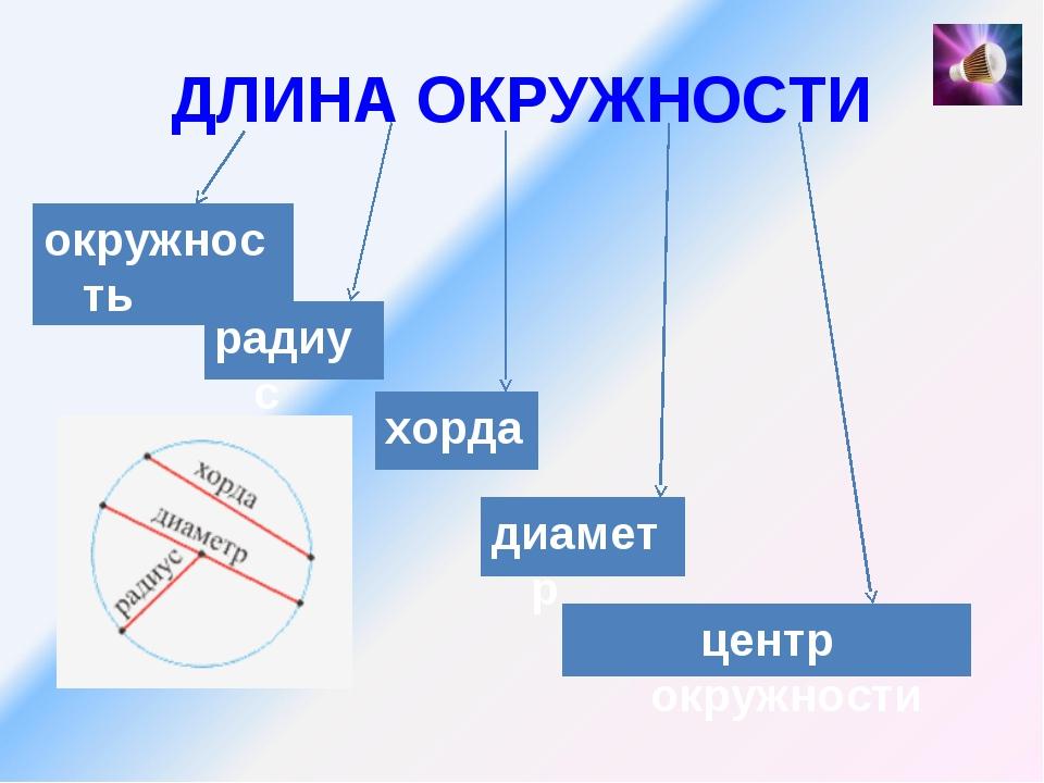 ДЛИНА ОКРУЖНОСТИ окружность радиус диаметр центр окружности хорда ?