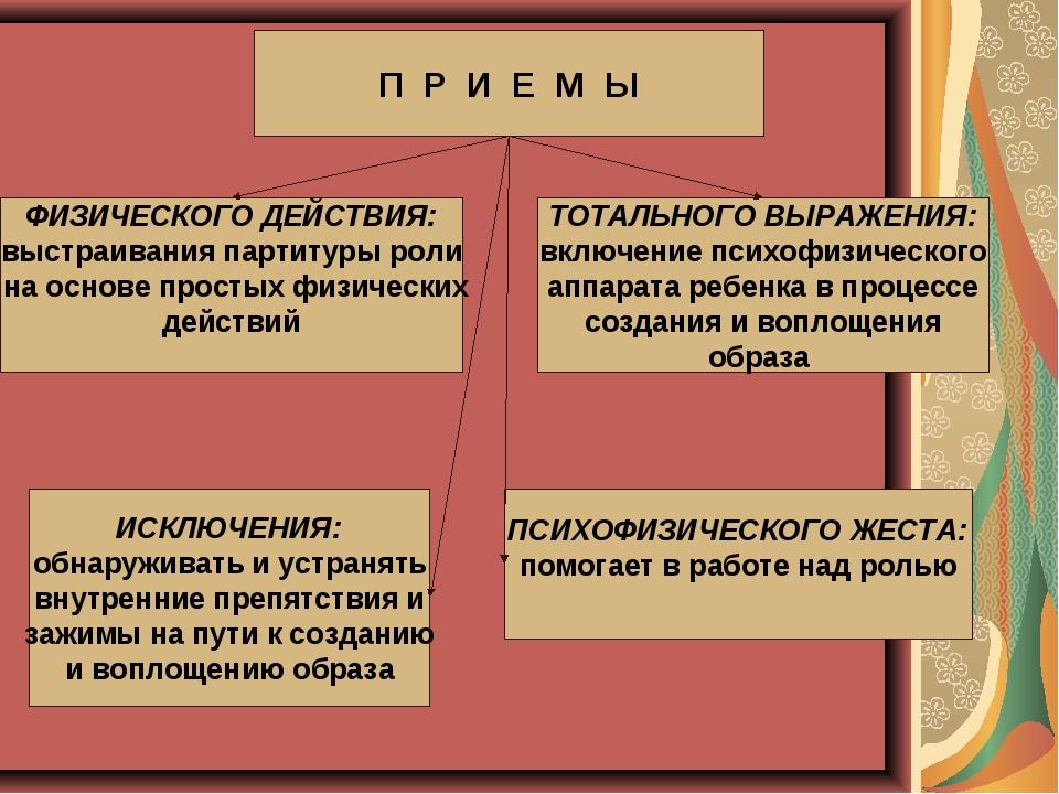П Р И Е М Ы ФИЗИЧЕСКОГО ДЕЙСТВИЯ: выстраивания партитуры роли на основе прос...