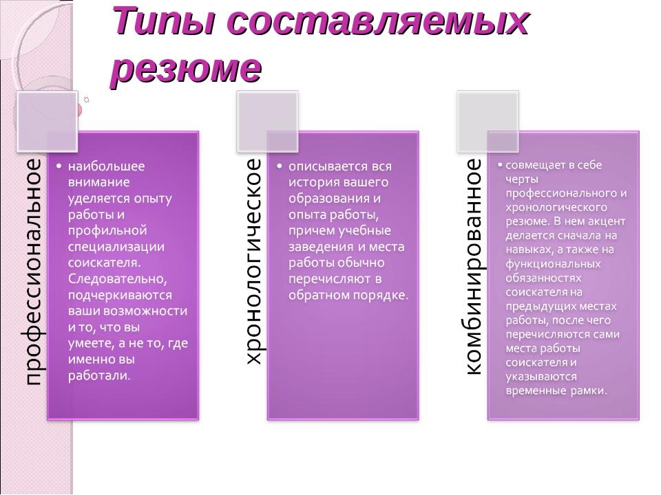 Типы составляемых резюме