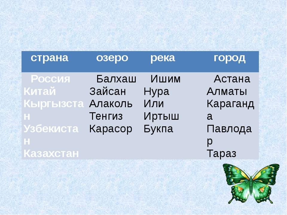 страна озеро река город Россия Китай Кыргызстан Узбекистан Казахстан Балхаш...