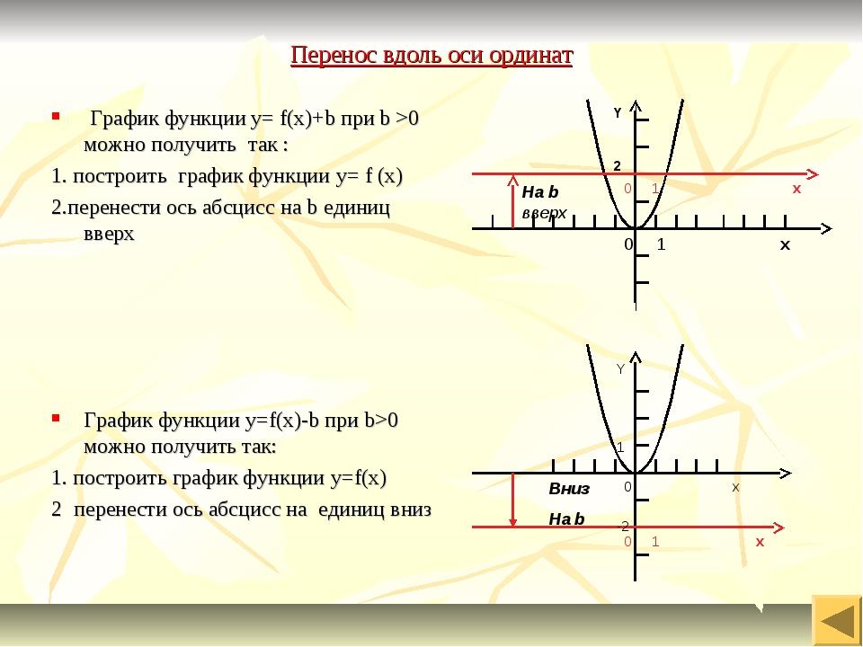 Перенос вдоль оси ординат График функции y= f(x)+b при b >0 можно получить та...