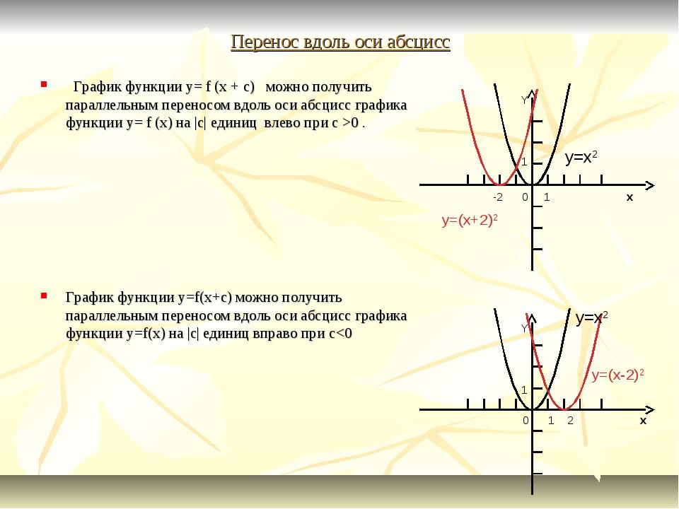 Перенос вдоль оси абсцисс График функции y= f (x + c) можно получить параллел...