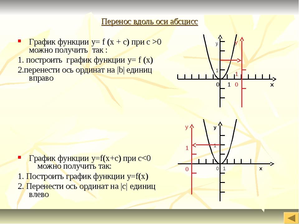 Перенос вдоль оси абсцисс График функции y= f (x + c) при c >0 можно получить...