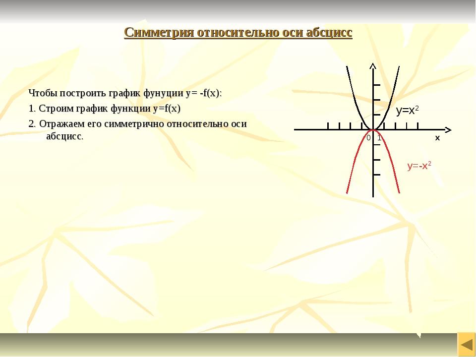 Симметрия относительно оси абсцисс Чтобы построить график фунуции y= -f(x): 1...