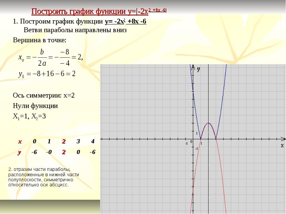 Построить график функции y=|-2x2 +8x -6| 1. Построим график функции y= -2x2 +...