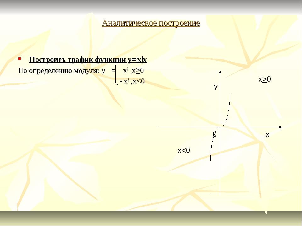 Аналитическое построение Построить график функции y=|x|x По определению модул...