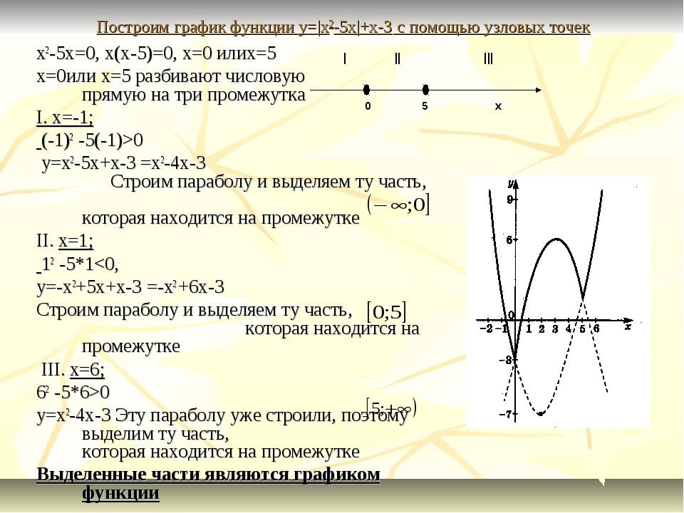 Построим график функции y=|x2-5x|+x-3 с помощью узловых точек x2-5x=0, x(x-5)...
