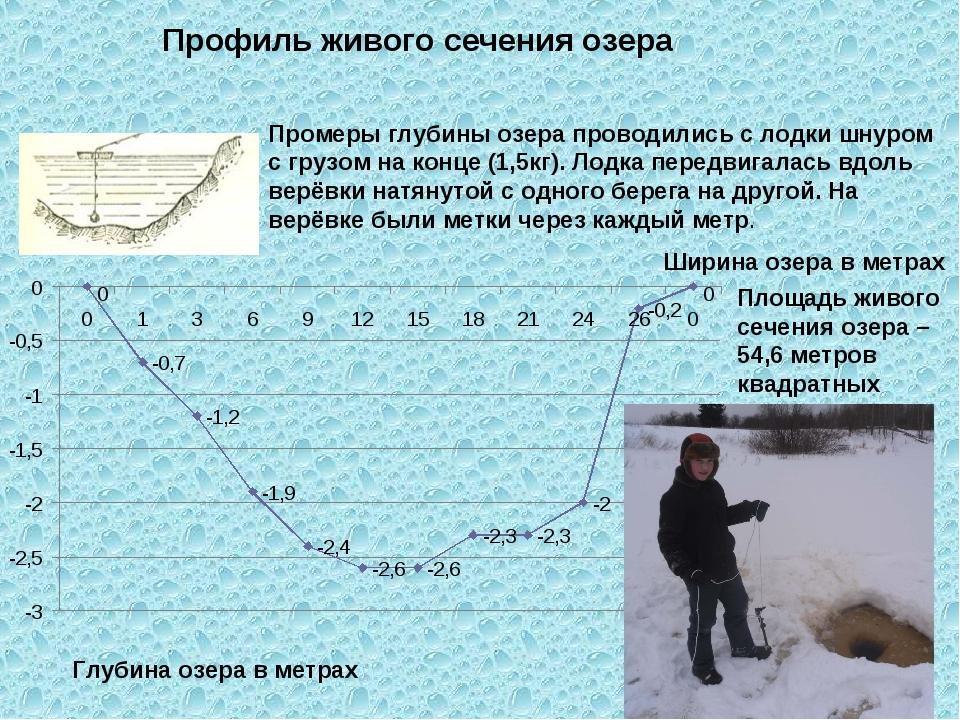 Промеры глубины озера проводились с лодки шнуром с грузом на конце (1,5кг). Л...