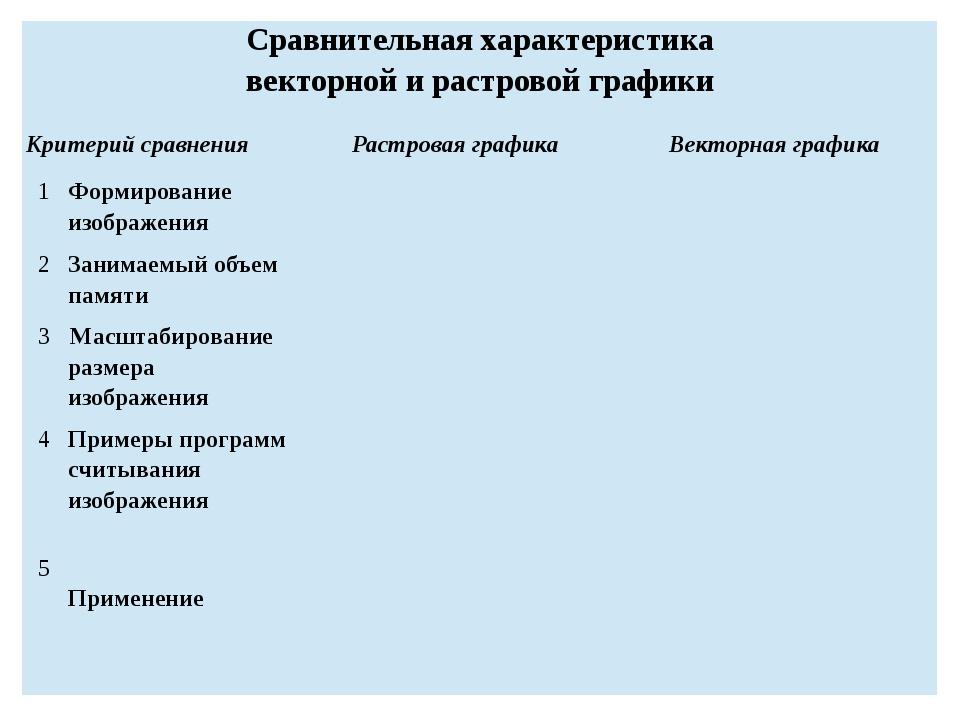 Сравнительная характеристика векторной и растровой графики Критерий сравнения...