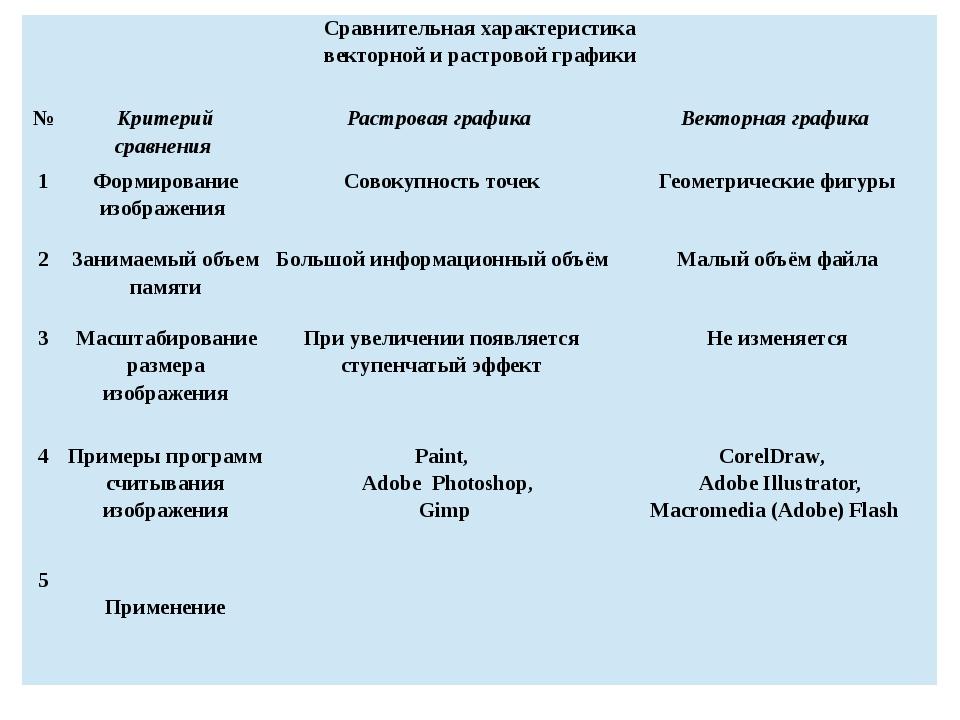 Примеры векторной графики