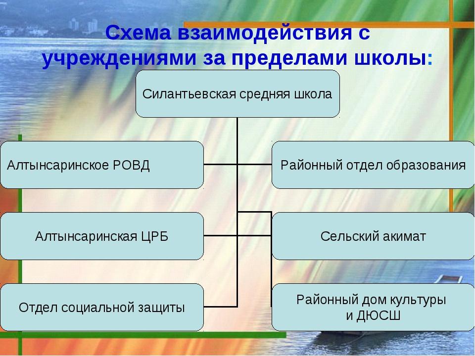 Схема взаимодействия с учреждениями за пределами школы: