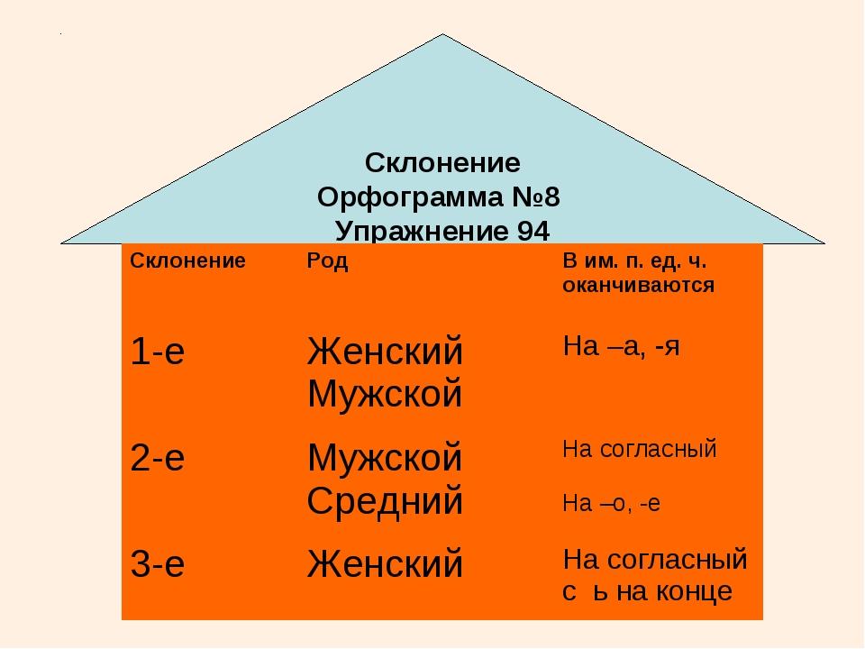Склонение Род В им. п. ед. ч. оканчиваются 1-еЖенский МужскойНа –а, -я 2-...