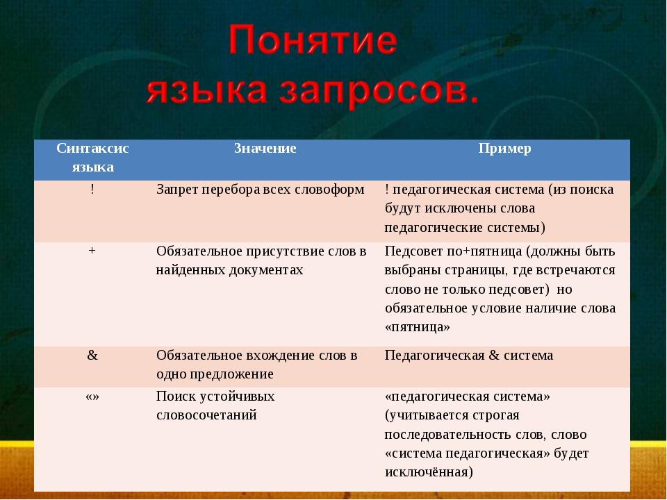 Синтаксис языкаЗначениеПример !Запрет перебора всех словоформ! педагогиче...
