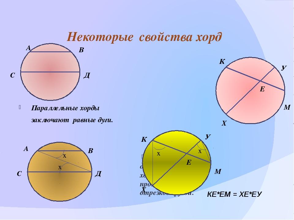 Параллельные хорды заключают равные дуги. Произведение отрезков одной хорды...