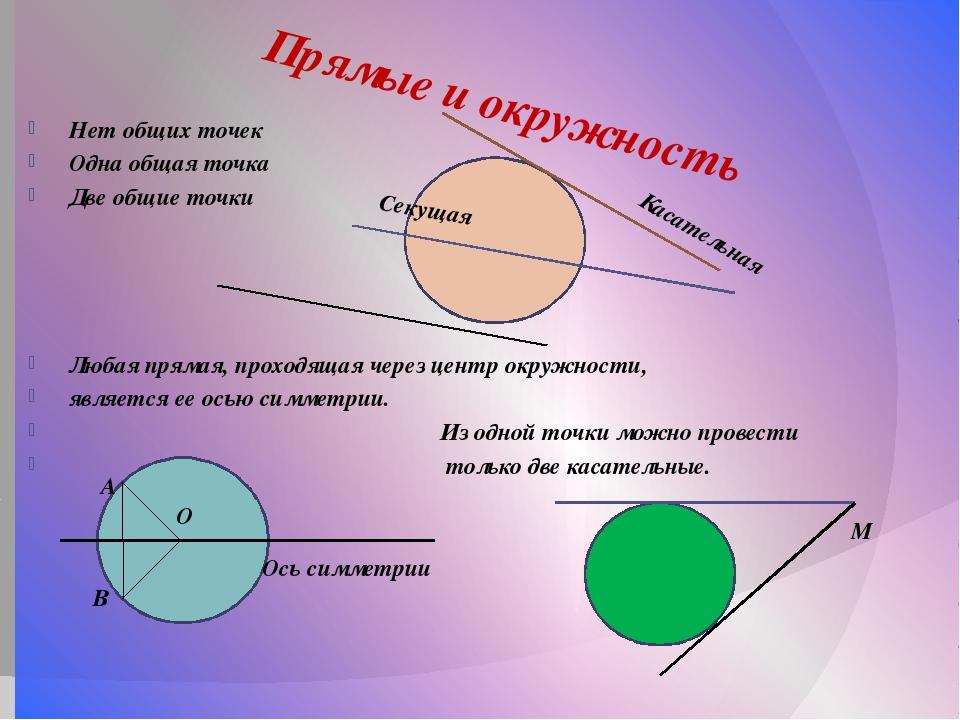 Нет общих точек Одна общая точка Две общие точки Любая прямая, проходящая че...
