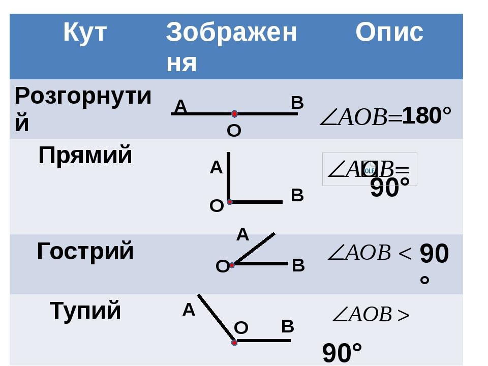 180° A A A A B B B B O O O O 90° Кут Зображення Опис Розгорнутий Прямий 90°...