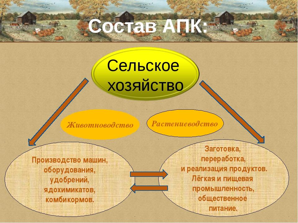 Состав АПК: Животноводство Растениеводство Производство машин, оборудования,...