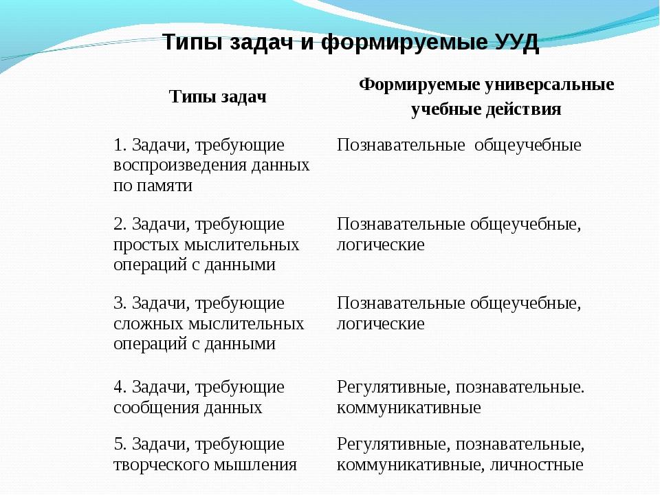 Типы задач и формируемые УУД Типы задачФормируемые универсальные учебные дей...