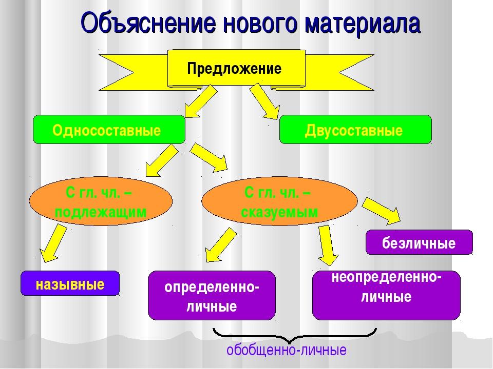 Объяснение нового материала Предложение Односоставные Двусоставные С гл. чл....