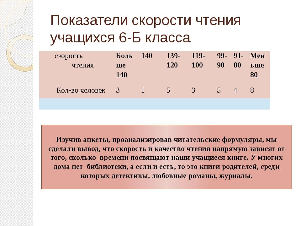 Показатели скорости чтения учащихся 6-Б класса Изучив анкеты, проанализировав...