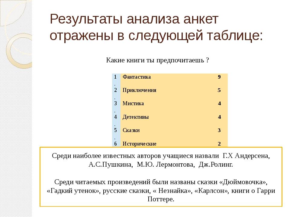 Результаты анализа анкет отражены в следующей таблице: Какие книги ты предпоч...