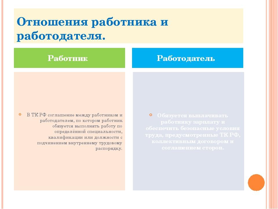 Отношения работника и работодателя. В ТК РФ соглашение между работником и раб...