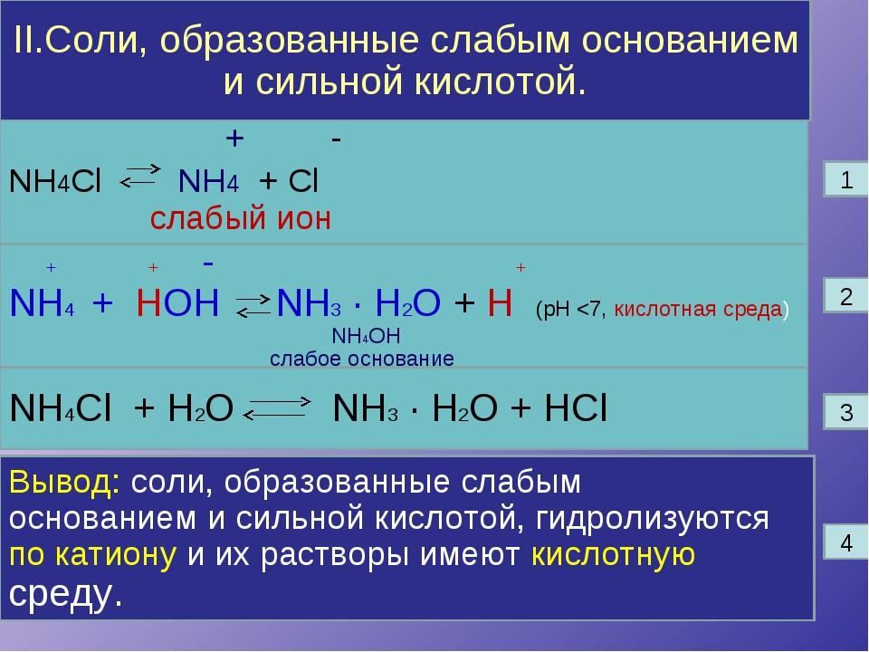 II.Соли, образованные слабым основанием и сильной кислотой. + - NH4Cl NH4 + C...