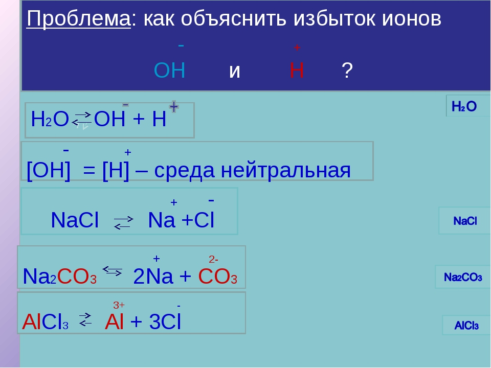 - + H2O OH + H - + [OH] = [H] – cреда нейтральная + - NaCl Na +Cl + 2- Na2CO3...