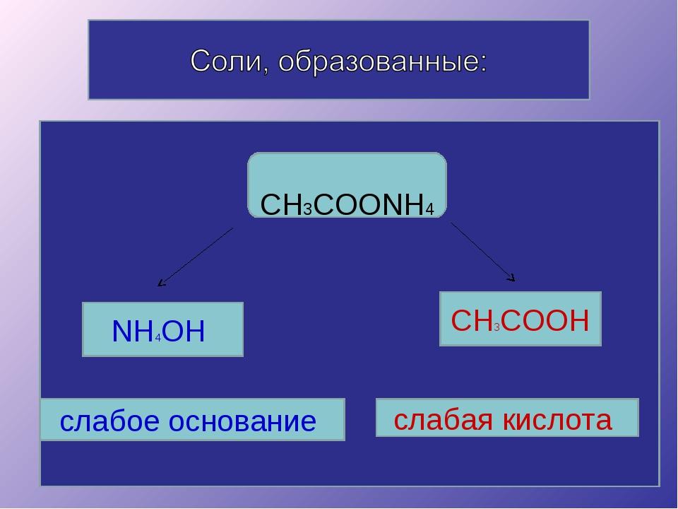 CH3COONH4 NH4OH CH3COOH слабое основание слабая кислота