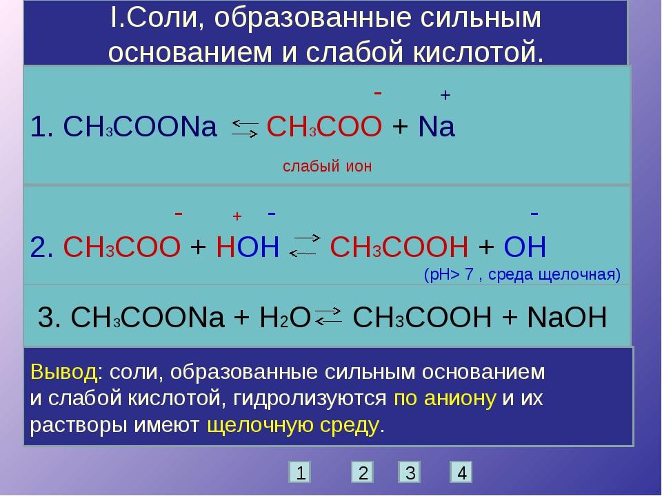 I.Соли, образованные сильным основанием и слабой кислотой. - + 1. CH3COONa CH...