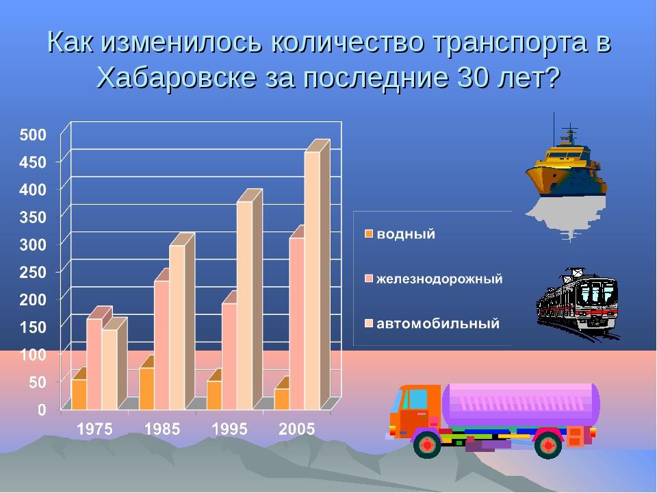 Как изменилось количество транспорта в Хабаровске за последние 30 лет?