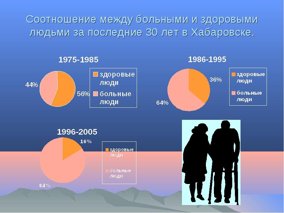 Соотношение между больными и здоровыми людьми за последние 30 лет в Хабаровске.